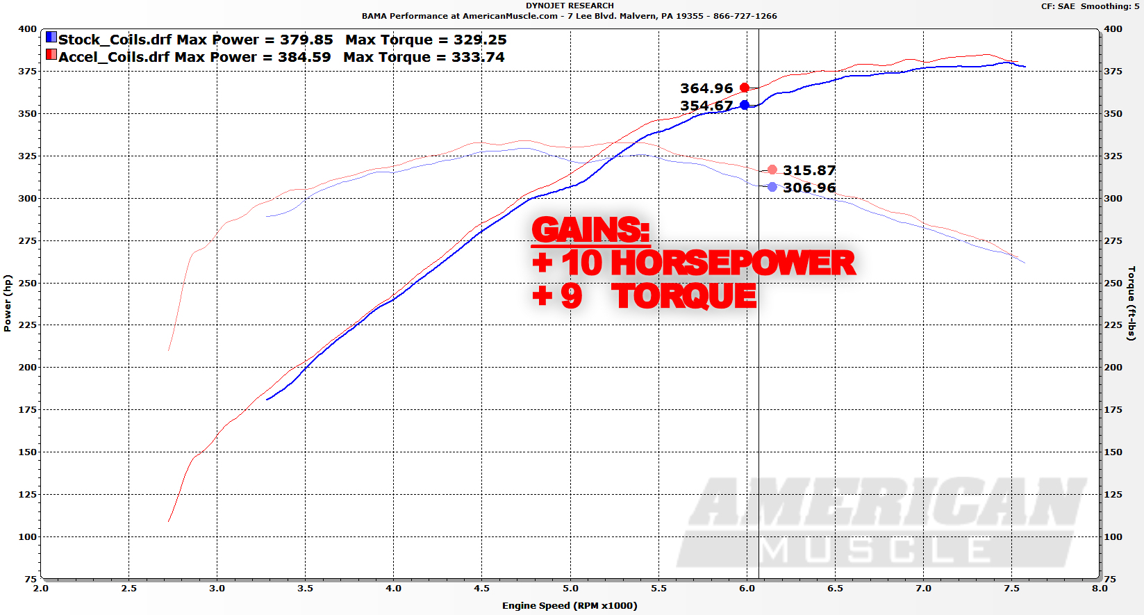 Accel Super Coil On Plug Kit (11-12 GT) Dyno Results