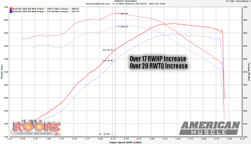 Kooks Headers Dyno Results For 2005 2010 Mustangs Ford