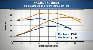 total horsepower and torque numbers for Stage 3
