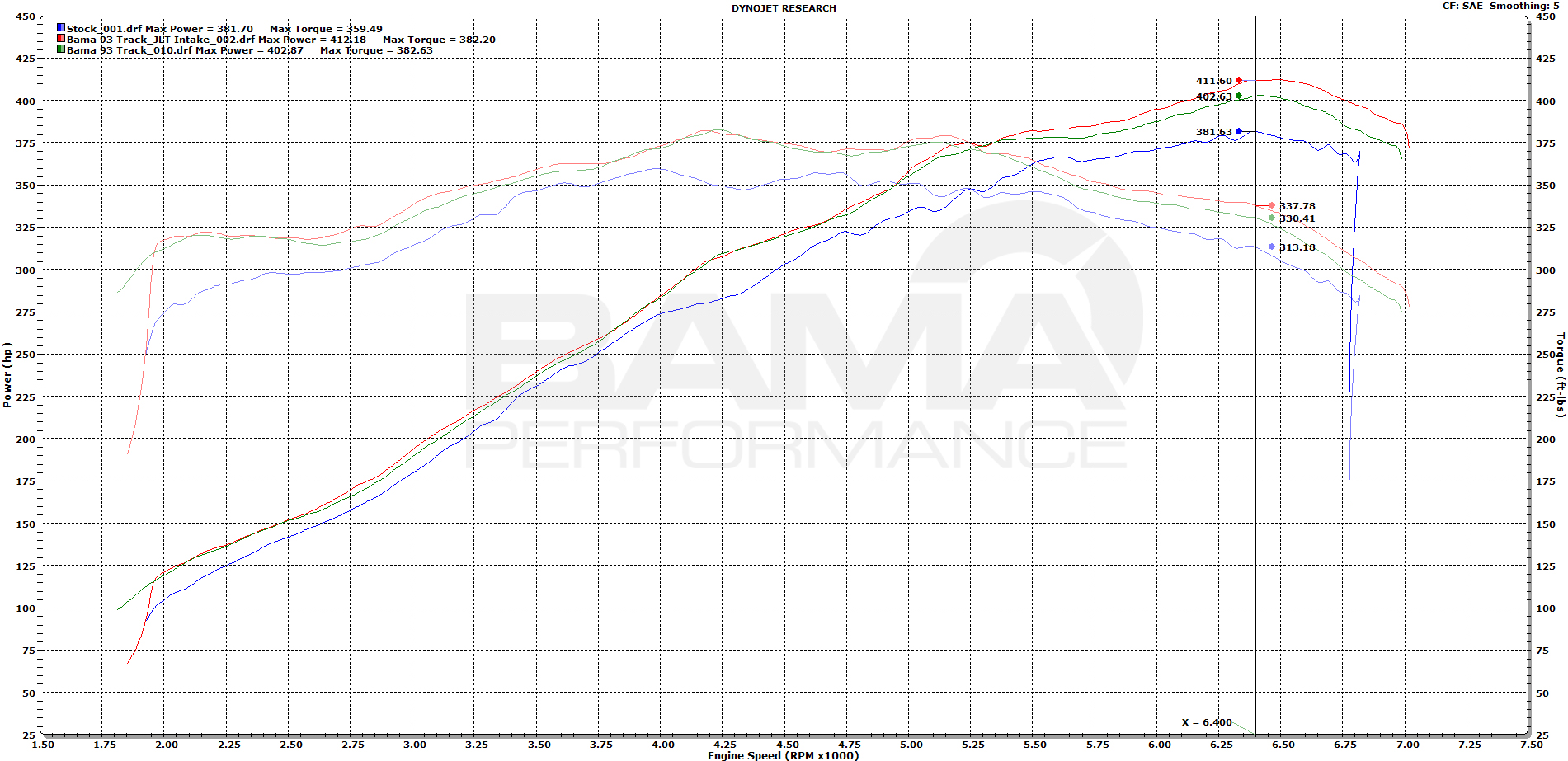 Bama Performance Makes Big Power Tuning A 2015 Mustang Gt on lt1 engine parts